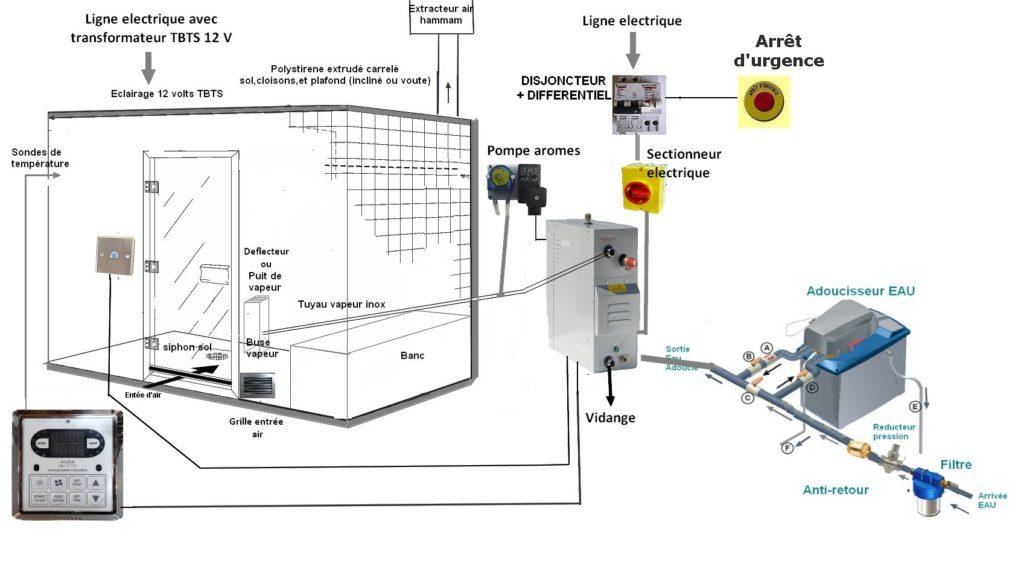 Installation du générateur de vapeur hammam